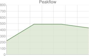 Peakflow graf