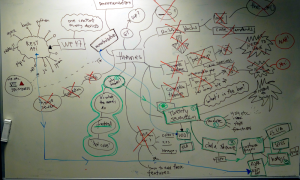 Whiteboard mindmap: Eight Sticks